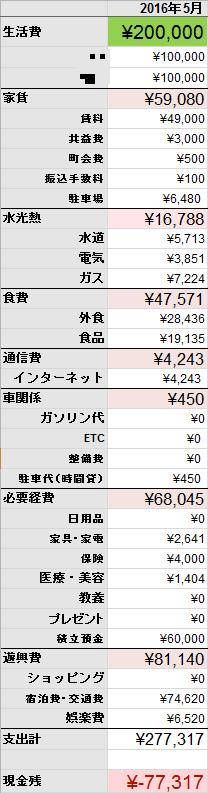 f:id:yamapi33:20160615174700p:plain
